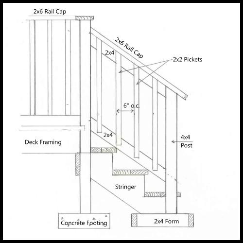 Deck Stair Railing Height Code - Decks : Home Decorating ...